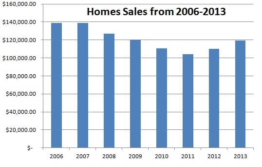 Homes-Sales- Rock County Home Sales Report