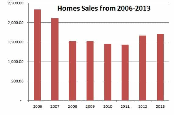 Homes-sales Rock County Home Sales Report